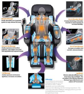 Les techniques de massage des fauteuils de massage.... Comme les mains d'un masseur ? 6